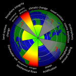 Planetary_Boundaries_2015.svg